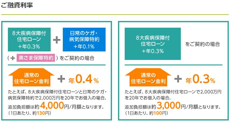 参考資料:三井住友銀行公式サイトより
